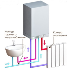 Схема роботи двоконтурного котла